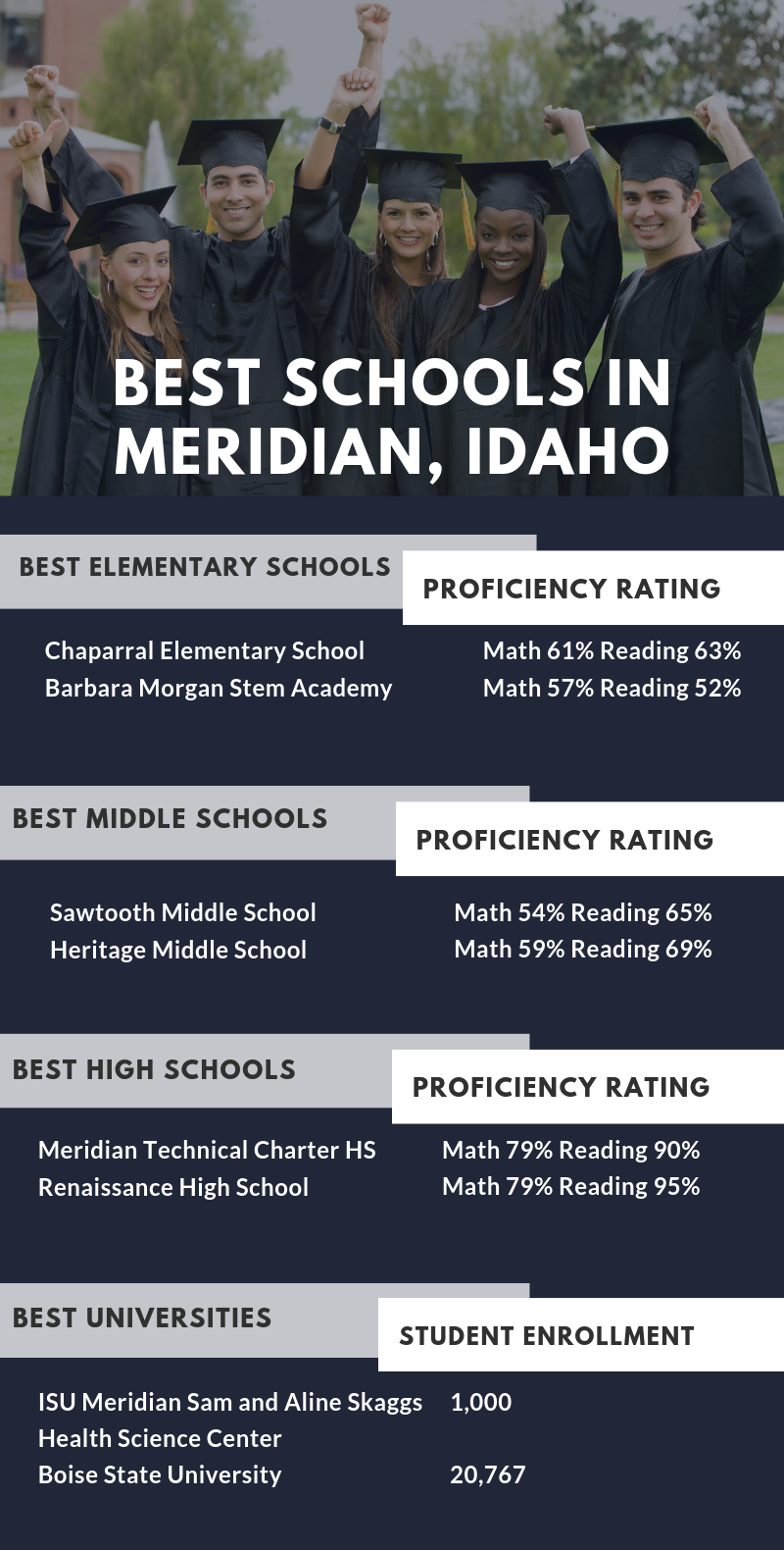 Infographic Showing the Best Schools in Meridian, ID